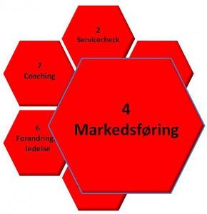 4 Markedsføring