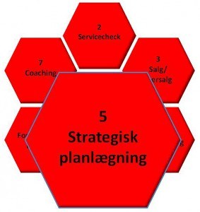 5 Strategisk Planlægning